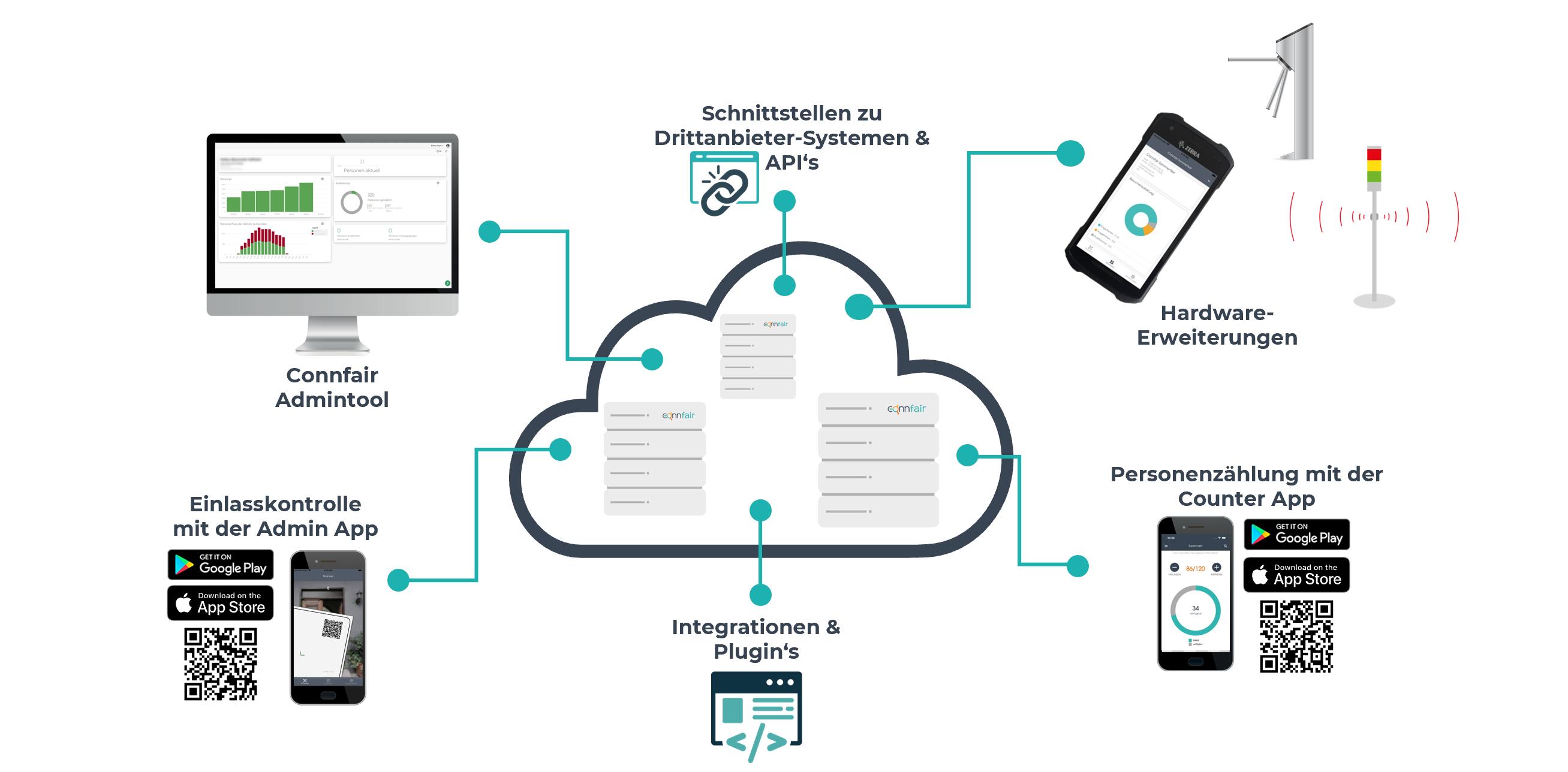 Ein Überblick über das digitale System von Connfair, um den Einlass von Events zu managen: Einlass mit der Admin App oder dem Drehkreuz, Personenzählung mit der Counter App, Statistiken und die aktuelle Auslastung